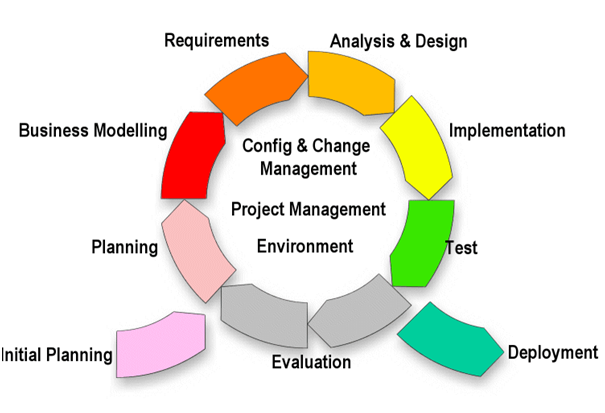 "components of sdlc proccess What is system development life cycle system development life cycle (sdlc) ""a system is a set of interacting or interdependent components forming an."